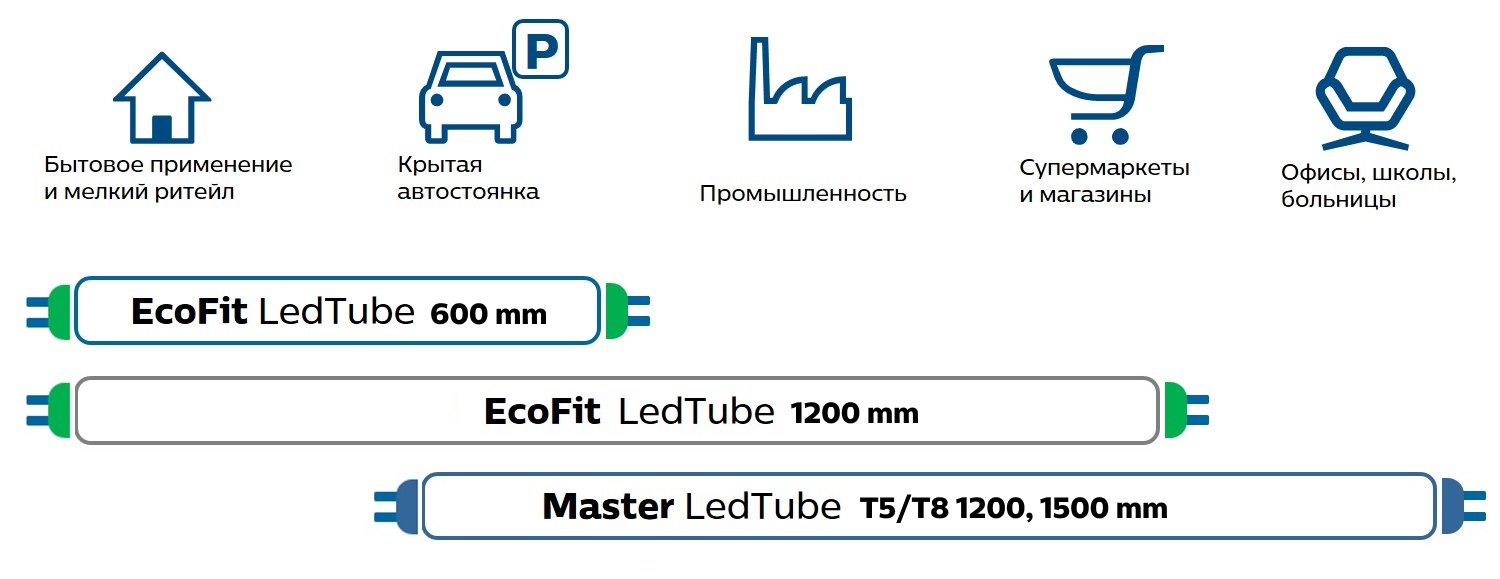Таблица применения Philips LedTube